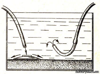 Наполнение аквариума водой